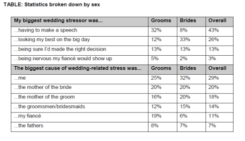 Bridal stress graph